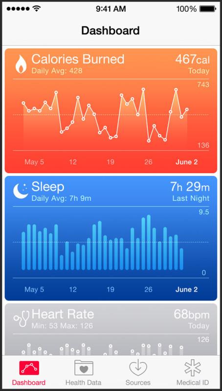 Dati della schermata dell'app Salute