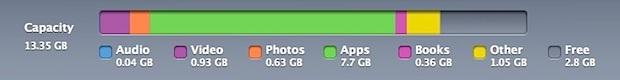 Capacità e utilizzo del dispositivo iOS in iTunes