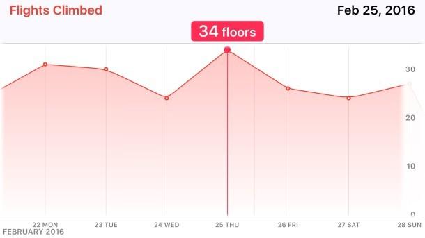 Toccare per visualizzare le specifiche per le date, l'ora e l'ora nell'app Salute