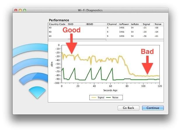 Misuratore di segnale Wifi