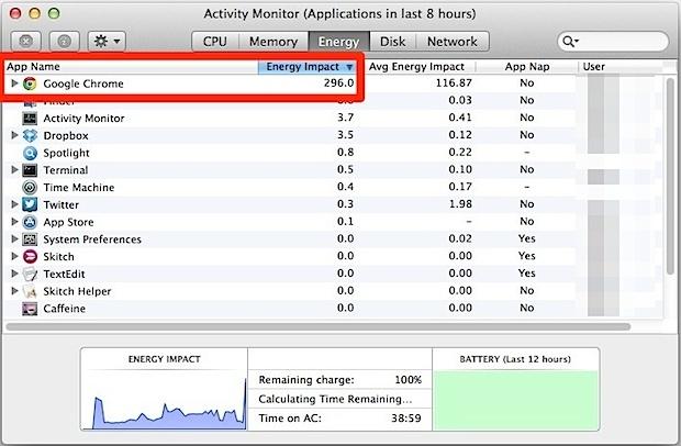 Indicatore di utilizzo di energia del monitor dell'attività
