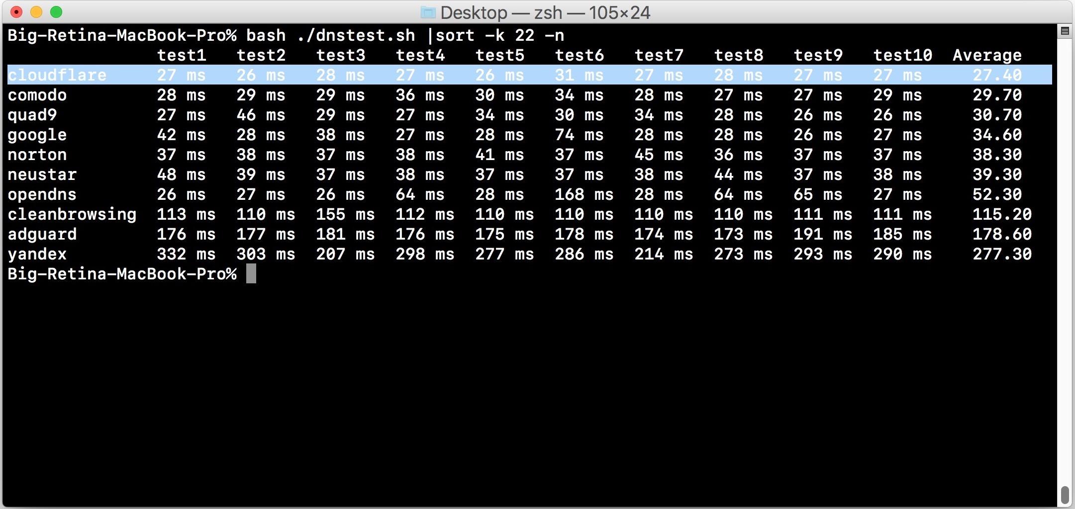 Prestazioni DNS Cloudflare rispetto ad altri DNS