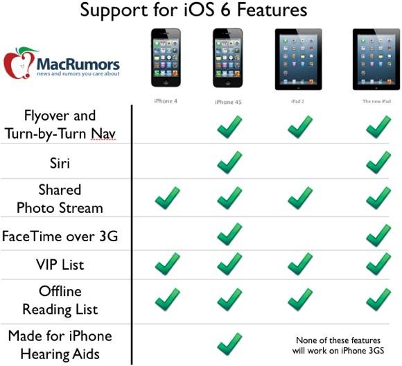Grafico di supporto iOS 6 per le funzionalità
