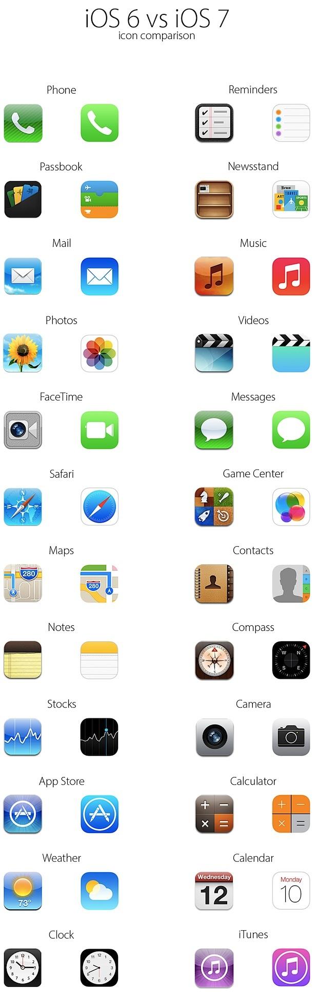 Icone iOS 7 e icone iOS 6