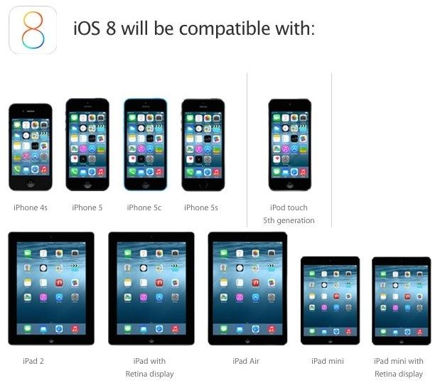 Elenco dispositivi supportati iOS 8