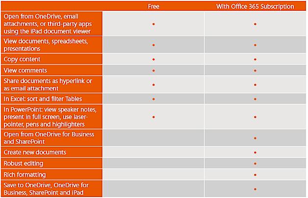 Office per iPad, gratuito vs pagato