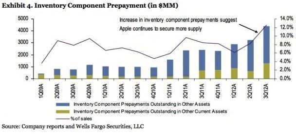 Il grafico di pagamento anticipato dei componenti potrebbe riguardare l'iPhone