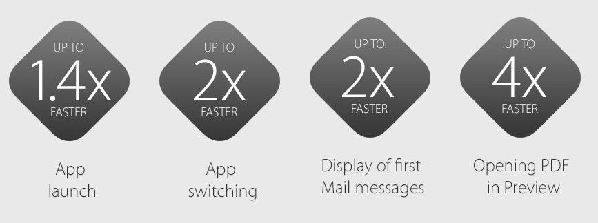 Miglioramento delle prestazioni di OS X El Capitan