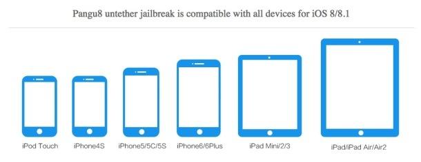 Elenco dispositivi compatibili Pangu Jailbreak iOS 8.1